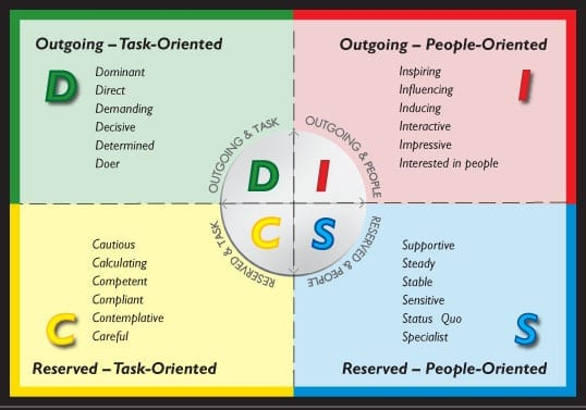 an analysis of the description of the mbti report Chapter 11 personality assessment: an overview 1 the spectrum of definitions are those proposed by theorists who have scrupulously avoided definition for authors of the myers-briggs type indicator (myers & briggs, 1943/1962).