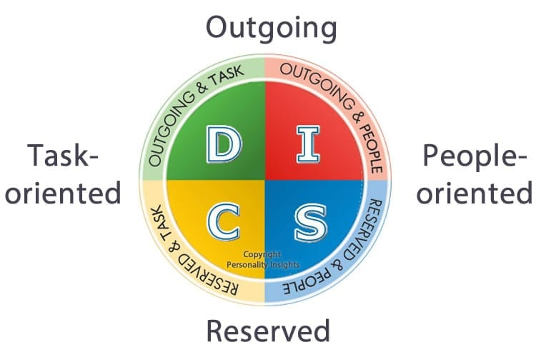 DISC Model - Personality Insights