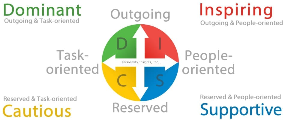 DISC Personality Model