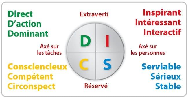 Termes descriptifs D-I-S-C