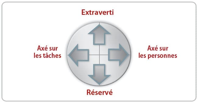 DISC 4 quadrants du cercle